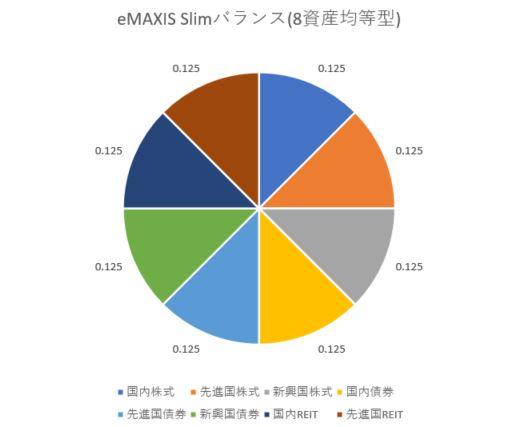 eMAXISbalance8