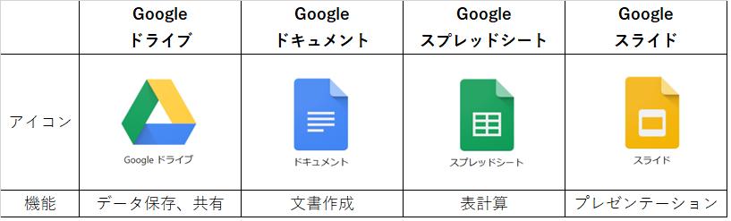 Googleドライブ比較表