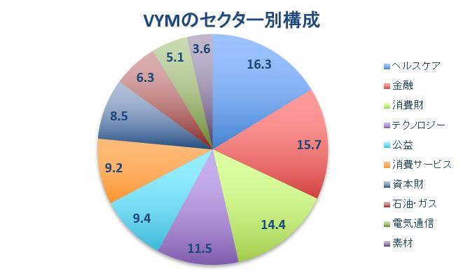 VYM構成
