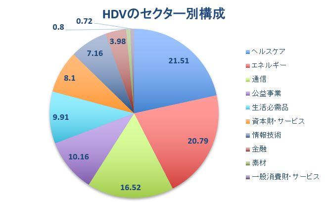 HDV構成