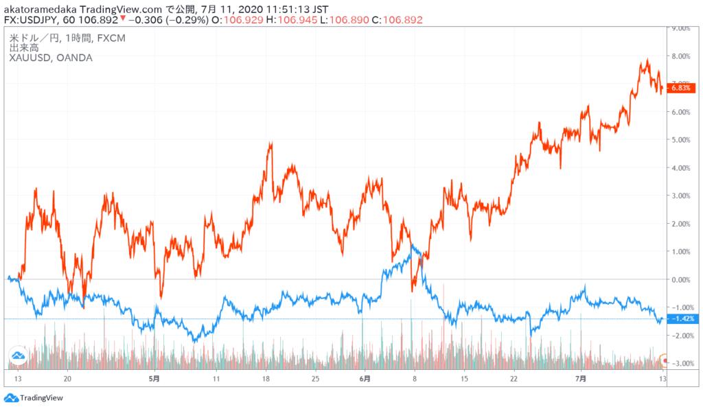 金とUSD比較