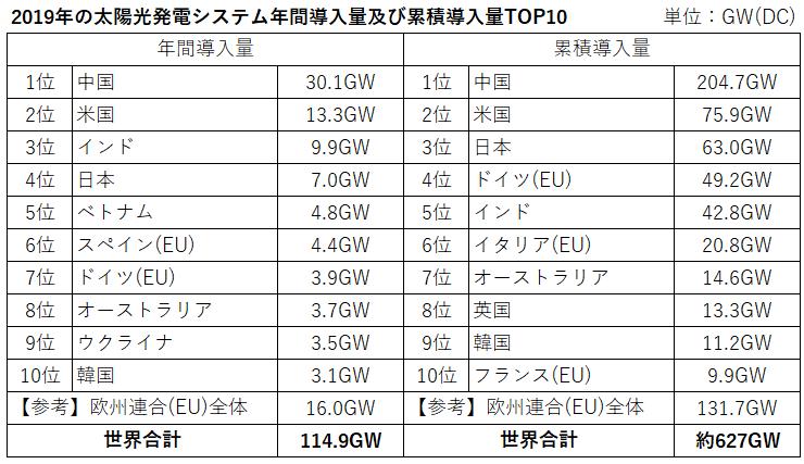 太陽光世界市場2019
