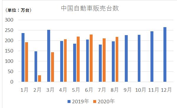 中国自動車販売台数