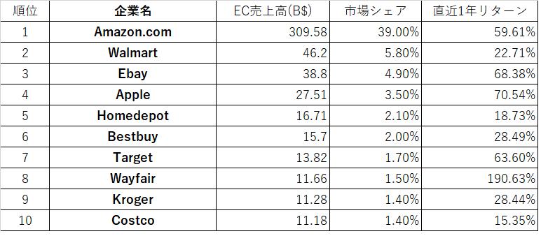 米国EC企業リスト