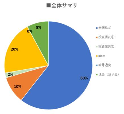 資産全体割合円グラフ0423