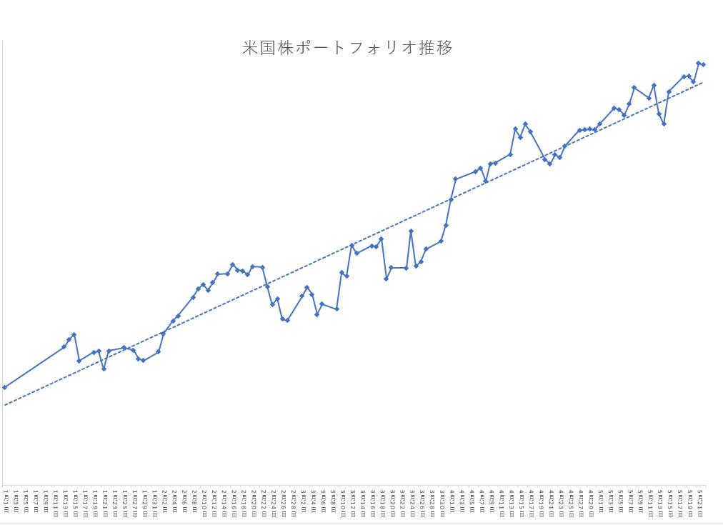 PF推移210521