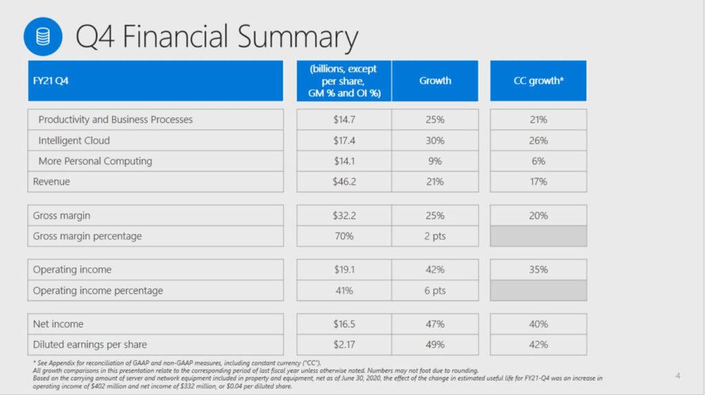 Q4-Financial-summary