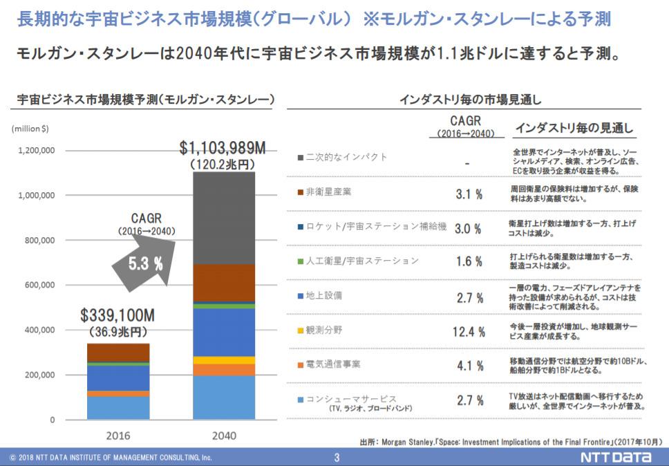 NTTデータ資料