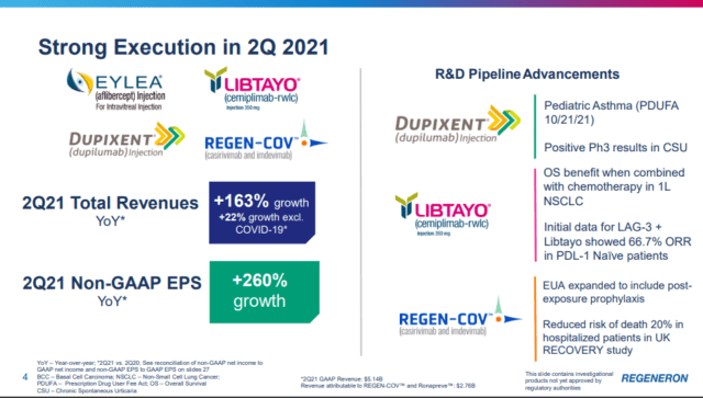 REGN_2021-2Q-slide4