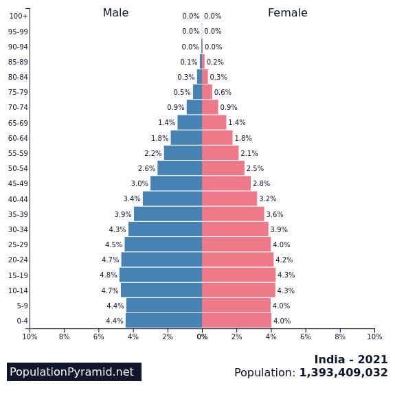 india2021人口分布