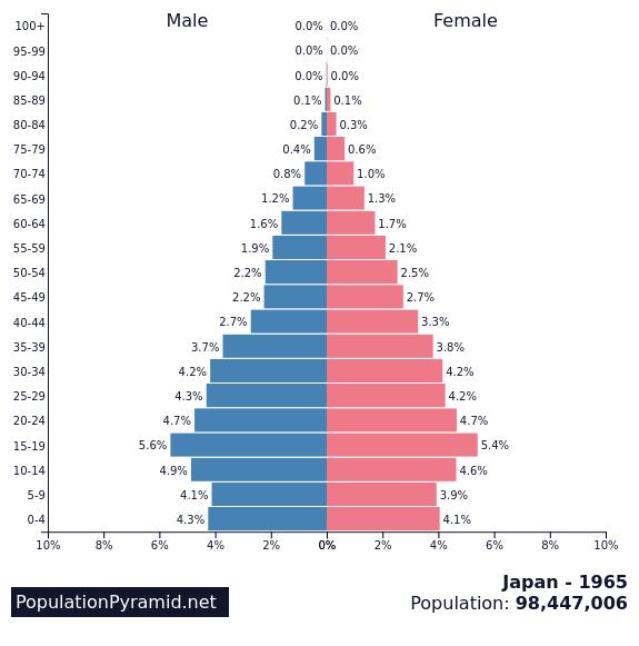 japan1965年人口分布
