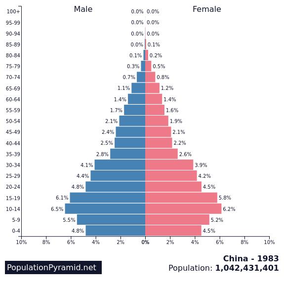 china1983年人口分布
